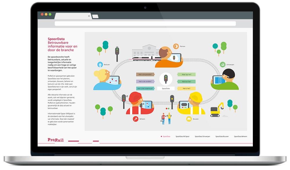 ProRail: Interactieve infographic