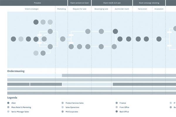 Customer Journey Map: Design