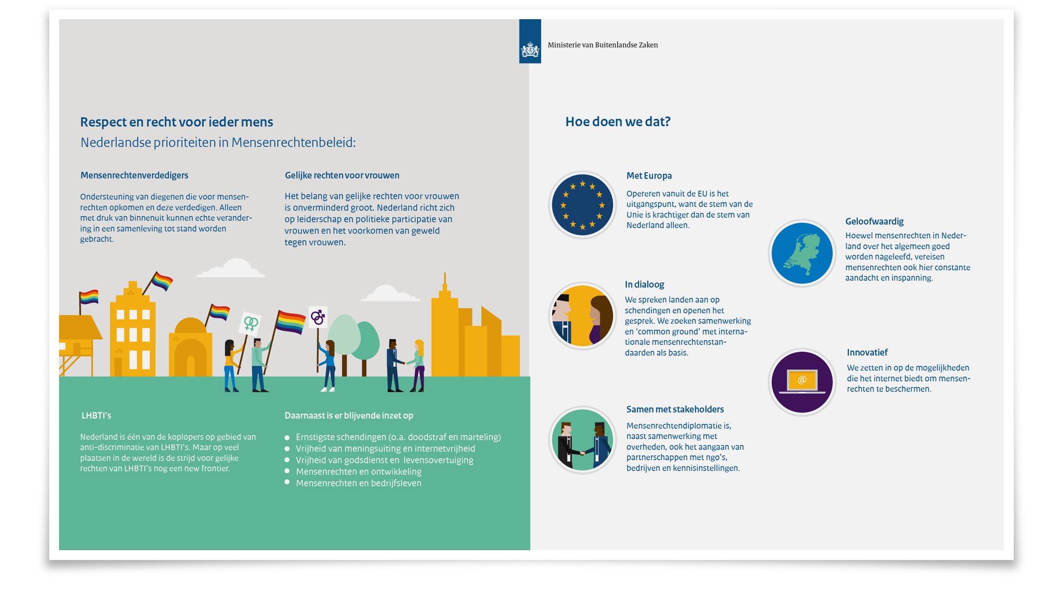 Infographic Mensenrechtenrapportage 01