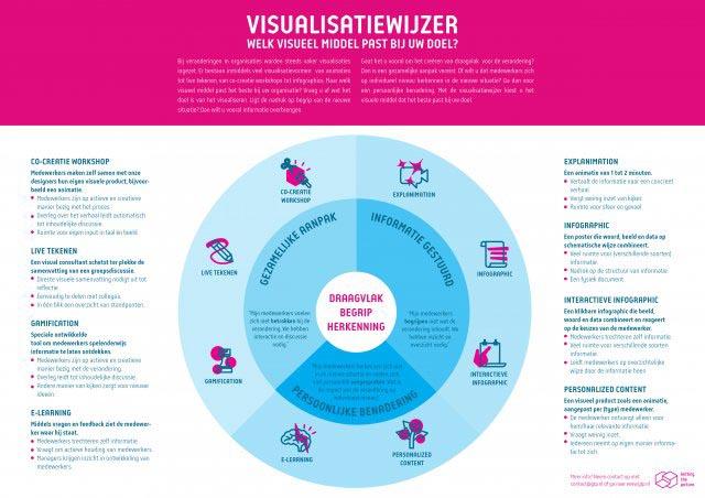 300715 - visualisatiewijzer-01-01