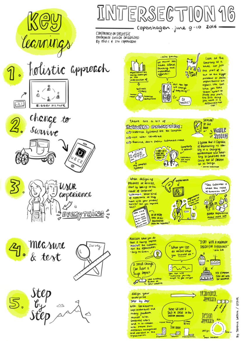Beeldverslag Intersection16 visual notes - Serena Westra